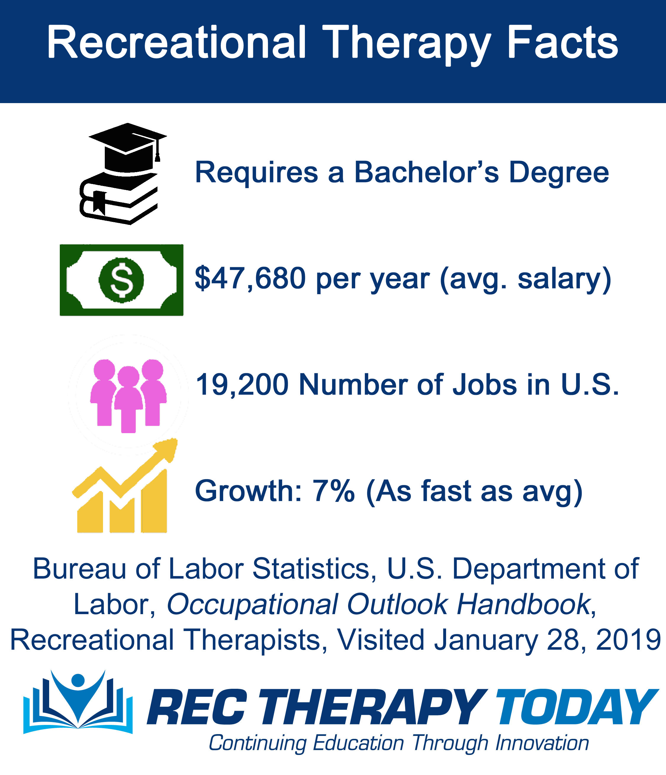 Recreational Therapy Facts