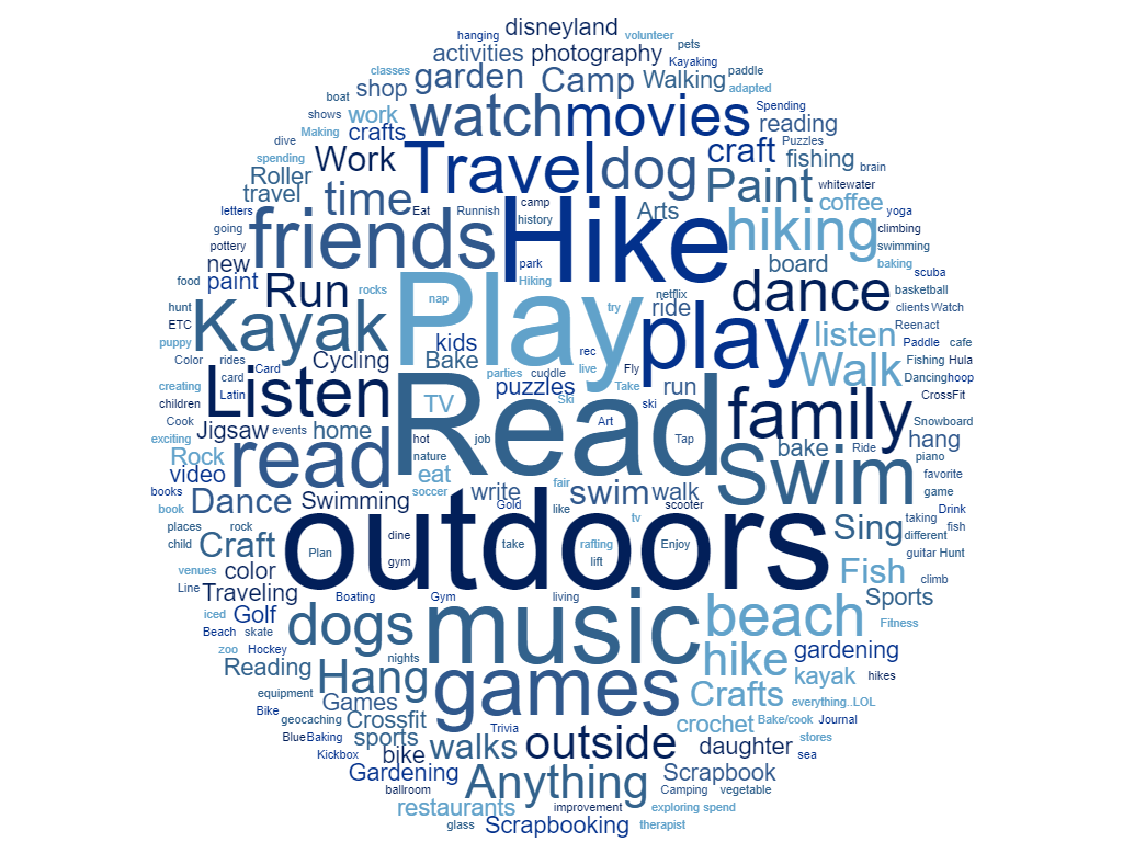 Recreation Therapist Activities