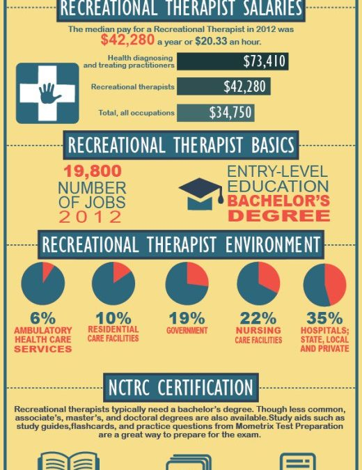 The Recreational Therapist's Salary Guide