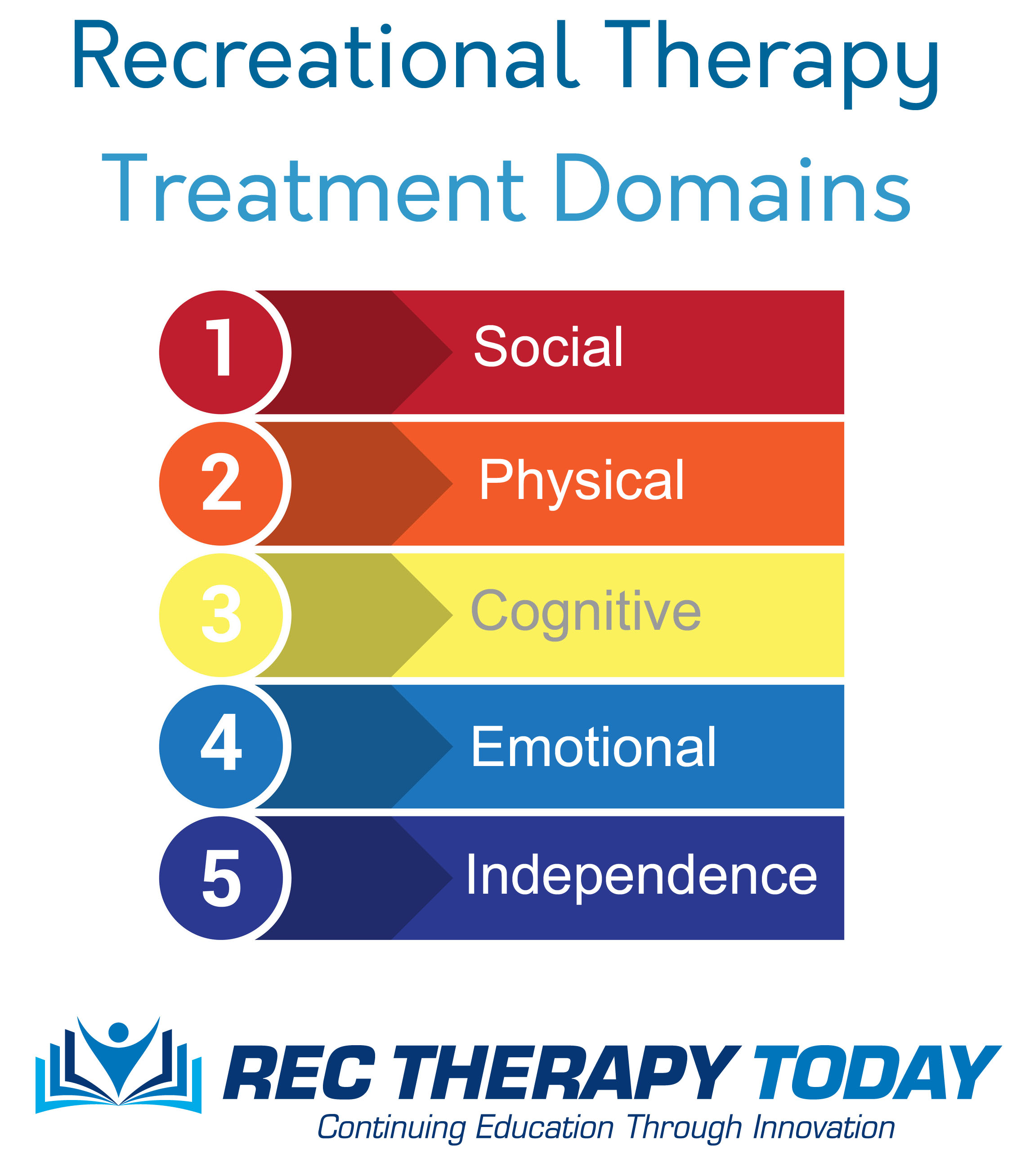 Recreational Therapy treatment domains